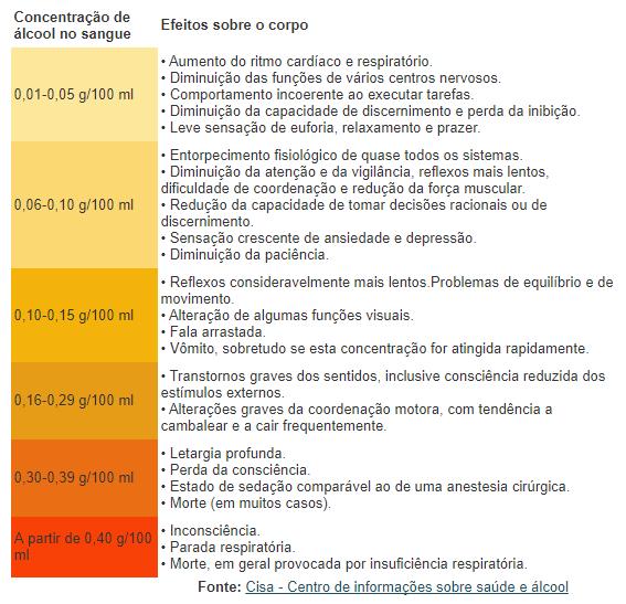 Bafômetro - Artigo 165 e os Efeitos do Álcool no Organismo – Lei Seca - Recorra Aqui Blog